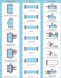 Shell And Tube Heat Exchanger Design Calculator Shell Tube Heat Exchanger Enggcyclopedia