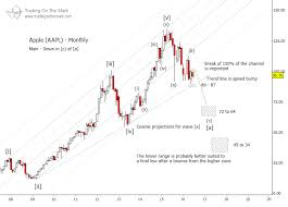 Elliott Wave Theory Stock Chart Analysis Stock Charts