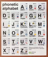 Use one of the quick links below to jump to the list of symbols for vowels, consonants, diphthongs. Best 30 Nato Phonetic Alphabet Fun On 9gag