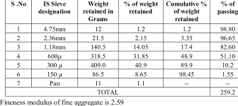 Sieve Analysis Of Fine Aggregate Download Table