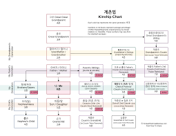 Korean Family Relationship Chart Sageuk Korean
