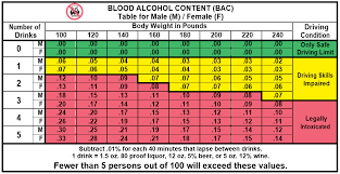 Blood Drive Weight Chart California Driver Handbook Alcohol And Drugs