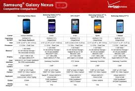 Verizon Shouts To The World They Are Selling The Galaxy