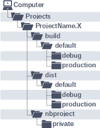 MPLAB X Project Directory Structure - Developer Help