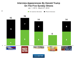 study trump the only candidate to swamp the sunday shows media matters has launched a petition asking news networks to end their practice of phone interviews trump