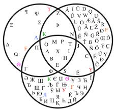 Venn Diagram Of Eastern Church And Western Church Venn Revolvy