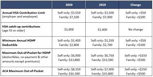 2019 Hsa Contribution Limits Chart Irs Releases 2020 Hsa Contribution Limits Marshall
