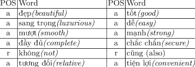 Another Word For To Do List Extraordinary List Of Popular Words A Adjective R Adverb Download Table