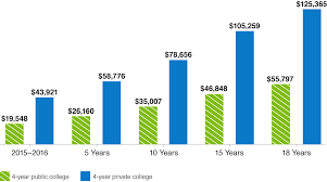 Cost Of College College Savings Iowa 529 Plan