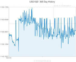 Iraqi Dinar To Dollar Chart The Iraqi Dinar Vs The U S Dollar And Other Currencies