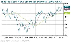Msci World Index Etf Chart Emerging Market Window Still Wide Open Etf Com