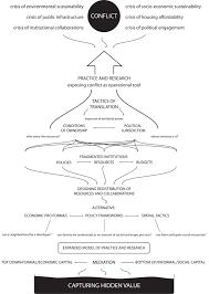 e essay mapping non conformity post bubble urban strategies cruz teddy