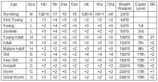 Dragon Statistics Templates K E Brent