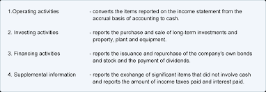 cash statements cash flow statement explanation accountingcoach