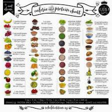 Vegetable Comparison Chart Calorie Protein Comparison Chart Healthy Eating Protein