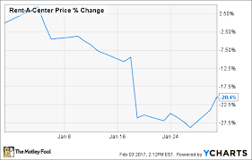 Acceptance Now Payment Chart Why Rent A Center Inc Stock Lost 20 In January The
