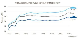 Avg Gas Mileage Driving To 54 5 Mpg The History Of Fuel Economy The Pew