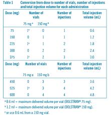 Xolair Dosing Chart Asthma Bolstran Injection Ciplamed