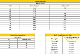 How Do You Convert Awg To Metric For Turck Products Valin