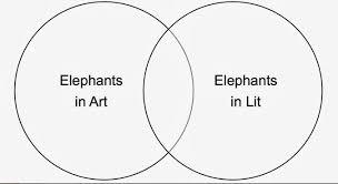 white desi  student handout 3 elephant venn diagram
