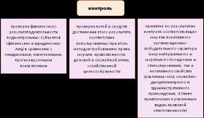 Контрольный тест по усвоению пройденных тем и материала