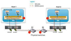 rspan   vmware vsphere blog   vmware blogs