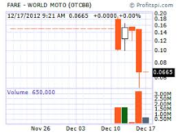 Fare Stock Chart Fare World Moto Stock Taking Awesome Ride To Gainland