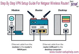 sierra wireless gx440 wiring diagram mcafeehelpsupports com sierra wireless gx440 wiring diagram step by step setup guide for wireless router router setup home