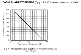 Ambient Temperature Chart Understanding Power Dissipation Of A Diode In A Datasheet