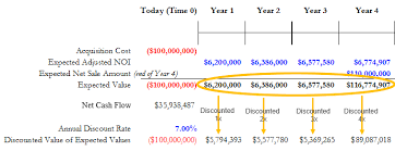 Dicounted Cashflow Commercial Real Estate Income Property Valuation By The Discounted
