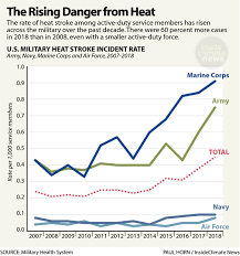 Us Air Force Pay Chart 2009 U S Military Bases Face Increasingly Dangerous Heat As
