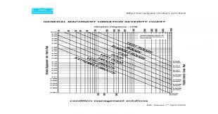 Mechanalysis Vibration Severity Chart Pdf Document