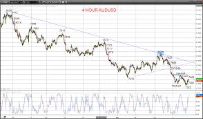 Audusd And Nzdusd Bear Trends Re Energized Technical Analysis
