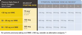 Buprenorphine Conversion Chart Dosing Titration Belbuca Buprenorphine Buccal Film