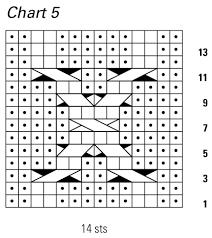 Understanding Cable Chart Symbols Interweave