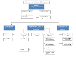 Chart Advisor Fsmrd Organization Chart