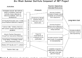 Engineering Design Process Lesson Plan Middle School Pdf Participating In Authentic Engineering Projects