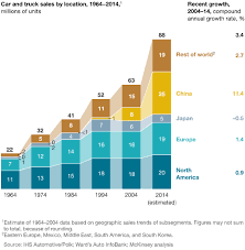 Car Company Ownership Chart A Road Map To The Future For The Auto Industry Mckinsey