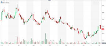 Medmen Stock Chart 3 Pot Penny Stocks To Watch After July 4th Pennystocks Com