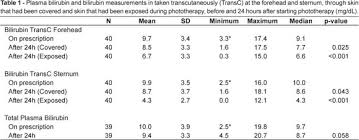 Transcutaneous Bilirubin Level Chart Comparative Study Between Plasma And Transcutaneous