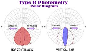 Photometric File Type B Concepts
