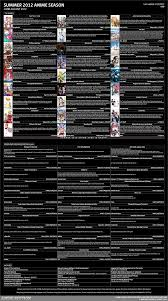 Anime Section Summer 2012 Anime Season Chart Updated
