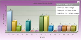 Fusion Chart Download Apply Javascript Fusion Chart Exporting Code To Php Mysql