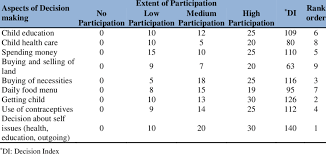 Case Wise Participation Of The Respondent Women In Family Decisions