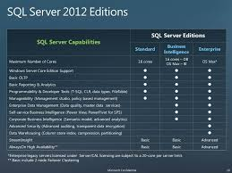 Particular Sql Server 2008 Editions Comparison Chart Sql