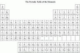 Symbols : Picturesque Quiz Worksheet Valence Electrons Energy ...