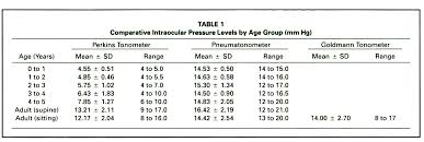 Schiotz Tonometer Reading Chart Normal Intraocular Pressure In Children A Comparative Study