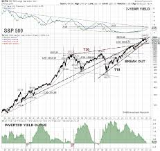 Chart Of S And P 500 Recession Fears Create S P 500 Buying Opportunities