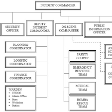 Suggested Organization Chart For Emergency Management Team