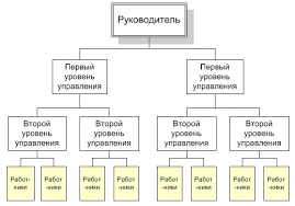 Реферат Организационная структура управления com  Организационная структура управления